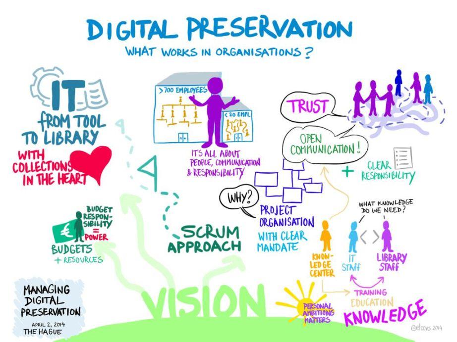 Environnement de la stratégie digitale d'entreprise